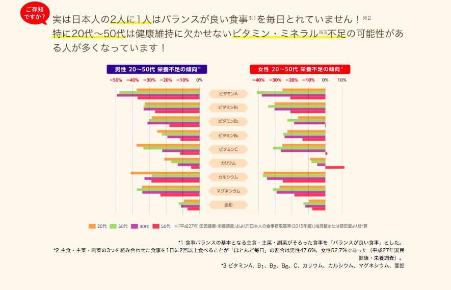 日本人に不足しがちなビタミン・ミネラルの表
